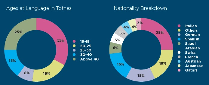 Totnes-ages-and-nationalities